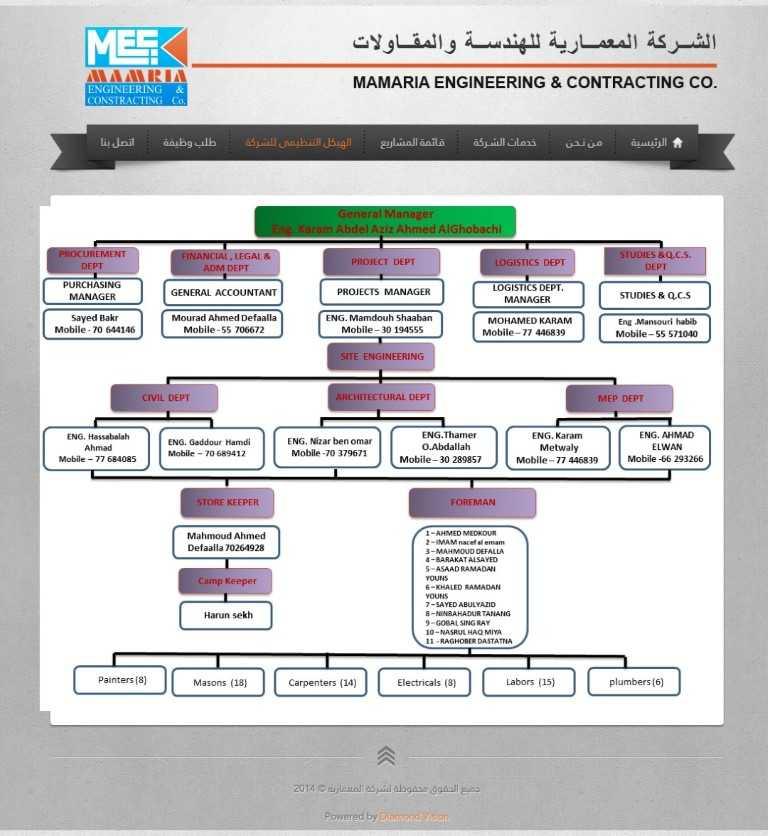 Erp Site Map: Al-Mamaria